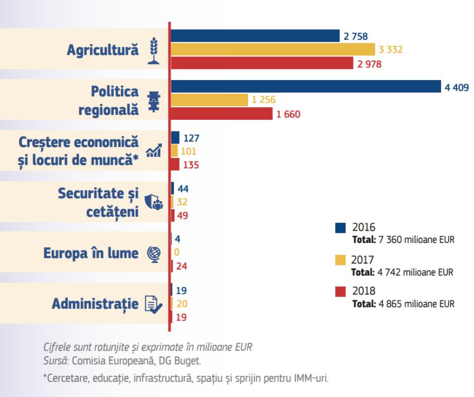 Bugetul_UE_RO